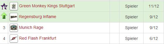 dpl_3_bundesliga_tabelle